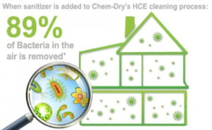 89% of Bacteria in the air is removed